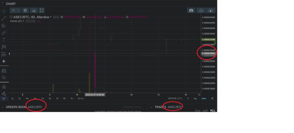 Alterdiceでのasecコインのチャート