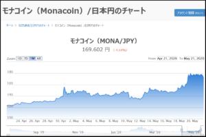 モナコイン(Monacoin)チャート