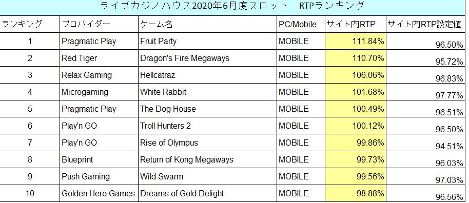 ライブカジノハウス人気スロットTOP20