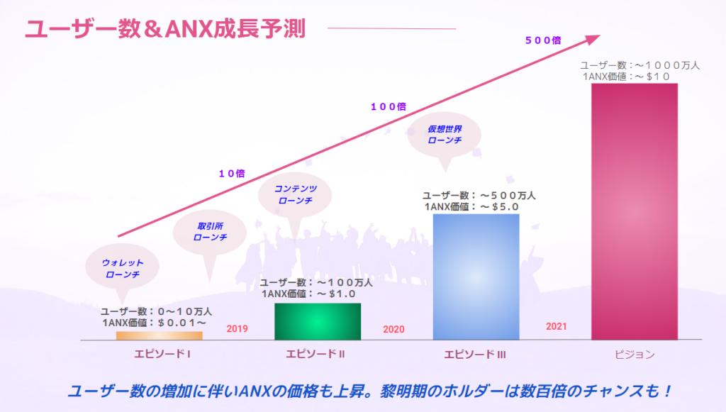 ユーザー数&ANX成長予測