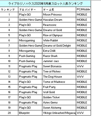 ライブカジノハウス6月度のスロットのRTP(還元率)TOP10