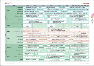 未来技術のロード マップ