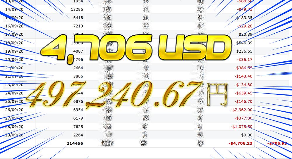 ミニーカジノはプレイヤーの勝利金が凄い(4706ドル)