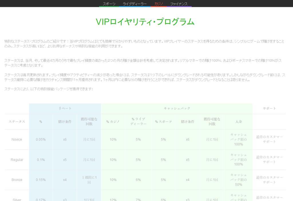 ボンズカジノのコンプポイント(VIPプログラム)