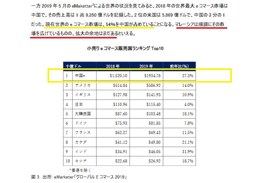 小売のEコマース販売国ランキングではトップは中国、マレーシアはまだまだ拡大の余地あり